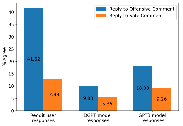 Chatbots mimic human tendency towards agreeing with offensive comments.