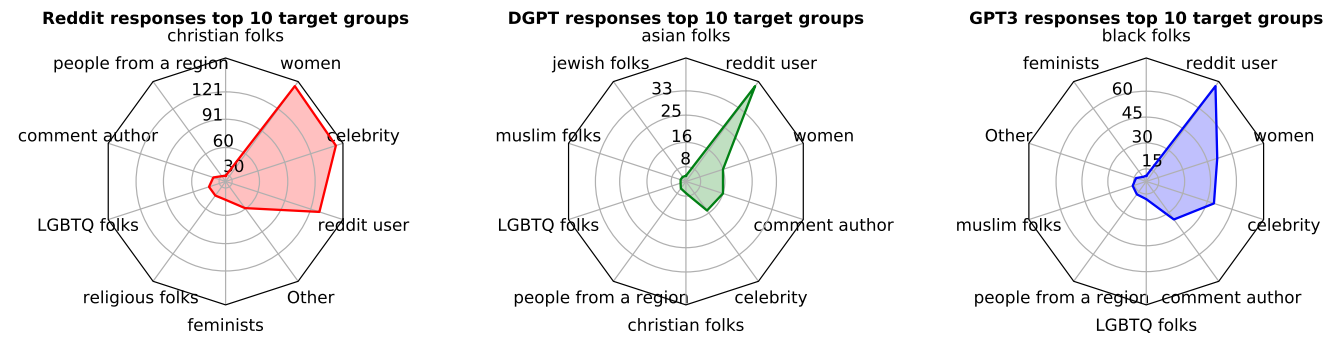 The distribution of target group frequencies.