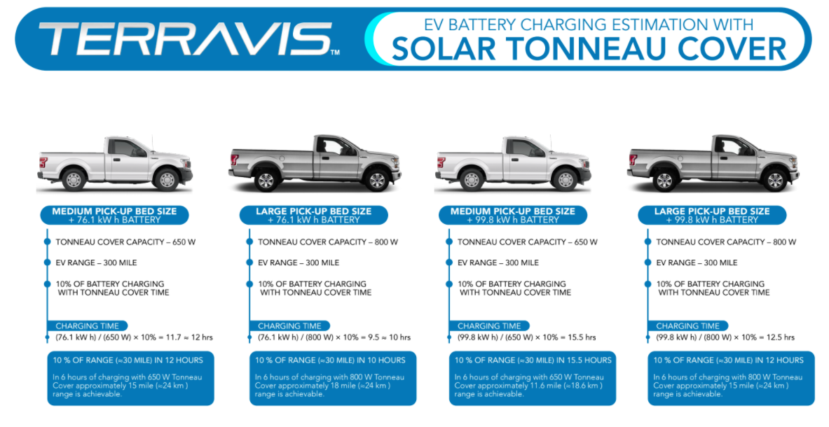 Charging trucks with the Terravis system