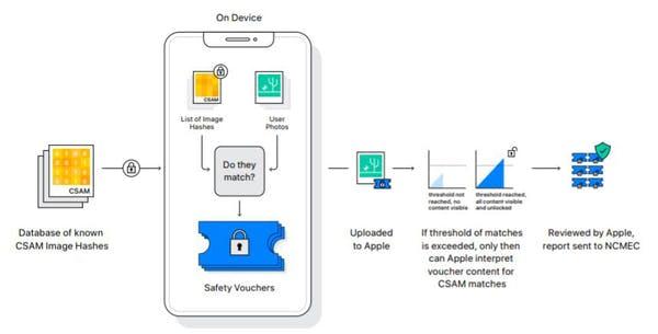 Hệ thống mới của Apple để so sánh ảnh của bạn với cơ sở dữ liệu về các hình ảnh đã biết về lạm dụng trẻ em hoạt động trên thiết bị của bạn chứ không phải trên máy chủ