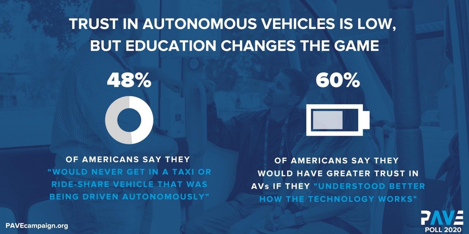 trust in autonomous vehicles is low according to a survey by WAVE