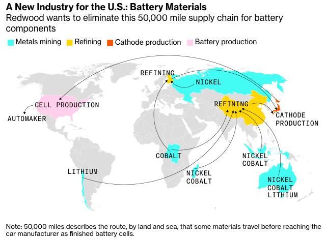 EV battery supply chain