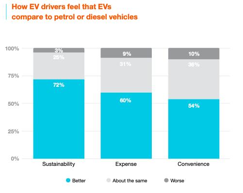 Los vehículos eléctricos tienen una calificación más alta que los automóviles de gasolina o diésel