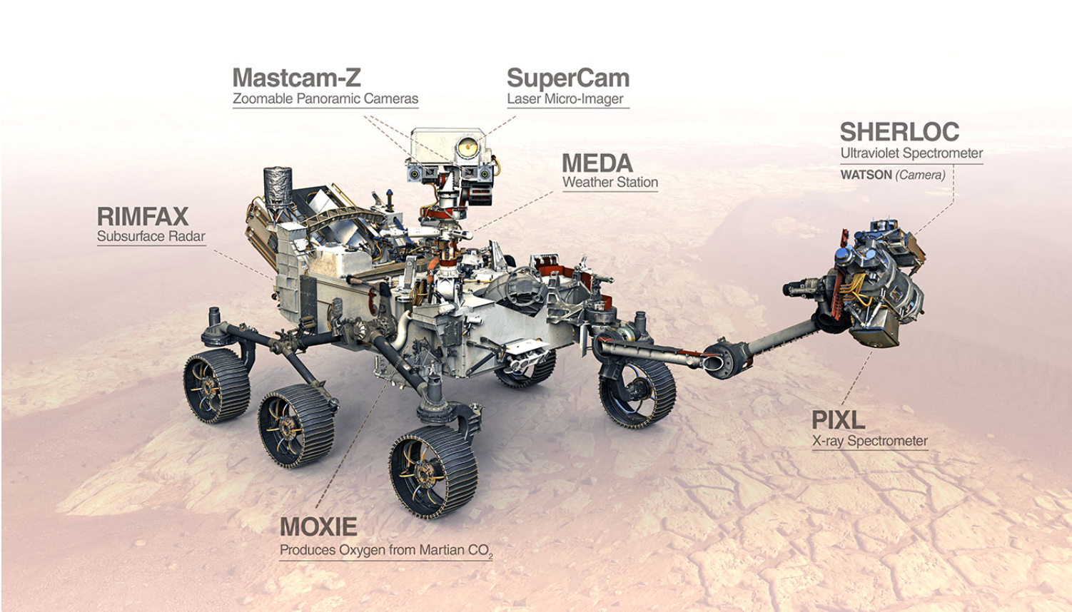 NASA's Perseverance rover has two spectrometers.