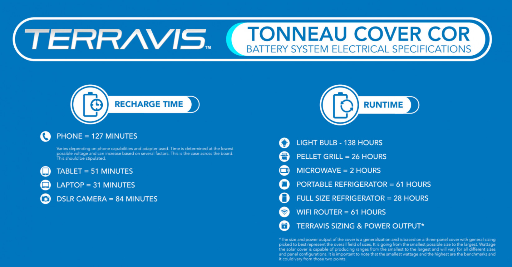 the charging times of the Terravis charging system
