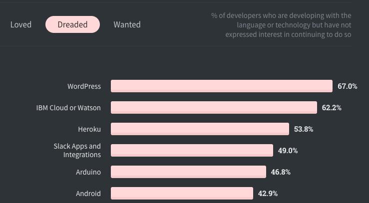 Screenshot of Stack Overflow Developer Survey 2020