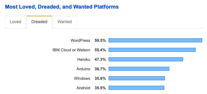 Screenshot from Stack Overflow Developer Survey 2019.