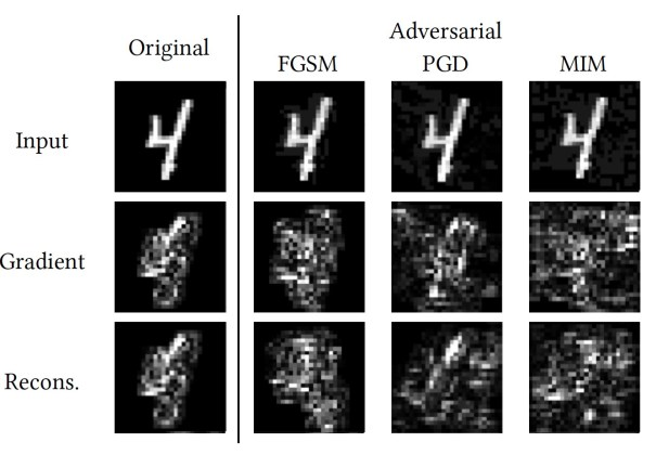 Saliency maps for adversarial examples are different from those of benign examples
