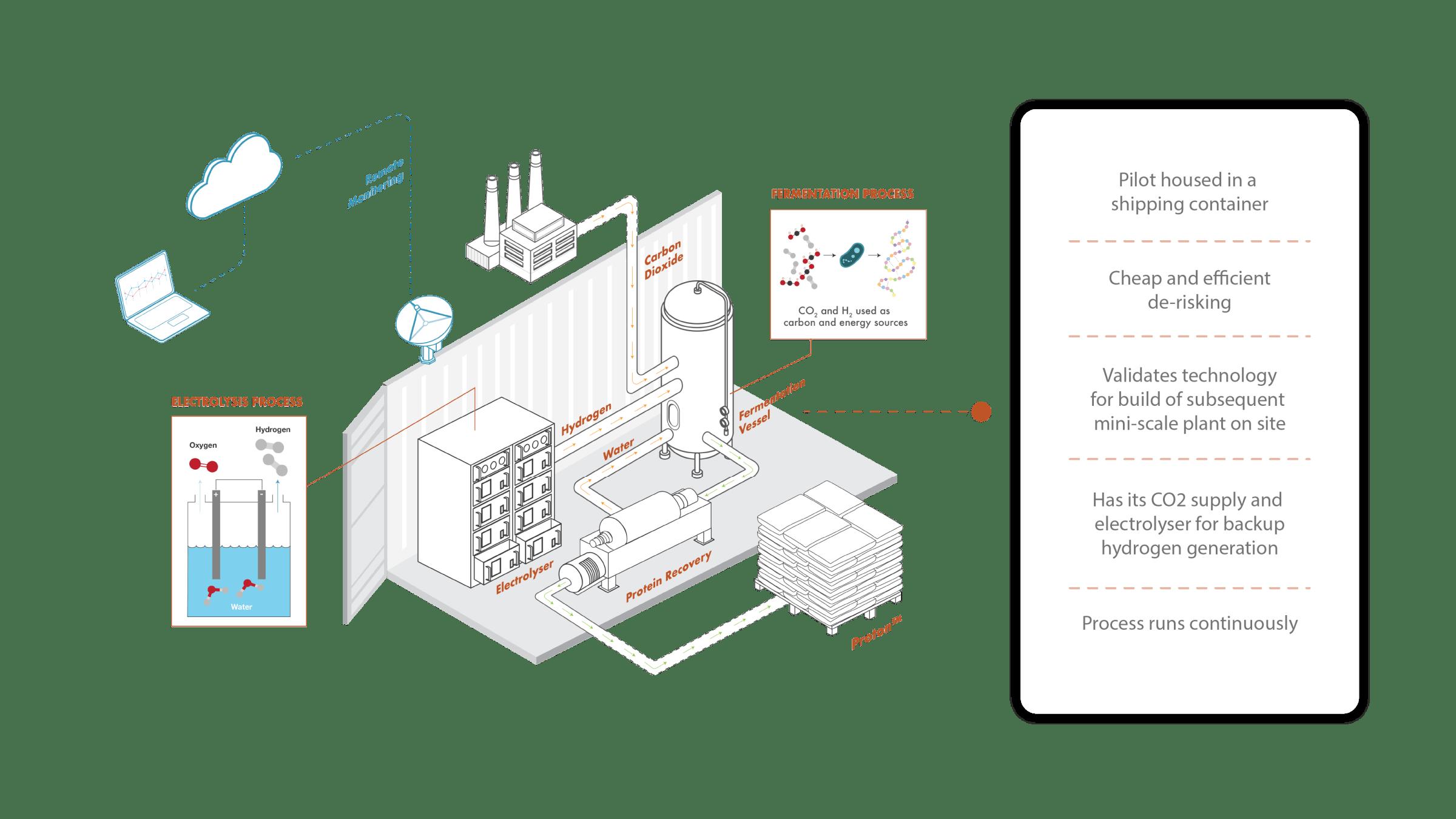 El capital riesgo acelera la tecnología del hidrógeno
