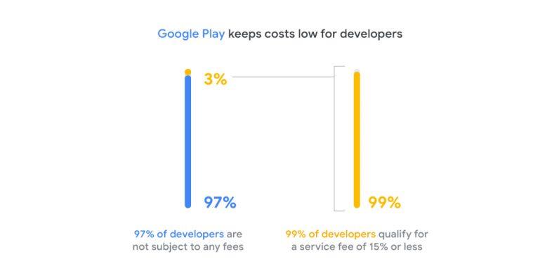 Google's app distribution of developers on Google Play